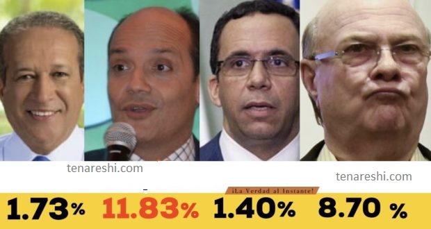 Photo of Encuesta revela que Ramfis Trujillo supera intención del voto frente a Hipólito, Reinaldo y Navarro