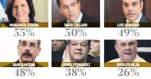 Photo of Favorabilidad del voto, según la encuestadora Mark Penn